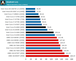 Cpu Performance Real World Benchmarks The Intel Haswell