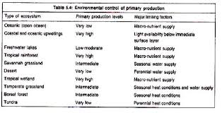 essay on ecosystem meaning and components environmental control of primary production