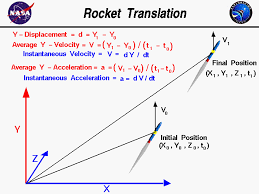 computer drawing of a rocket showing simple translation and the definitions of average velocity and acceleration