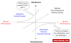 The Kano Model In Customer Experience And Continuous Improvement