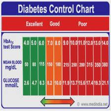 Hemoglobin A1c Hba1c Test For Hemoglobin A1c Test Result Chart