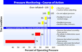 Tire Tread Percentage Chart How Does Tire Pressure Maintenance Impact Aircraft Safety