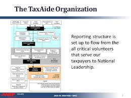 Aarp Org Chart Tax Aide Administrative Organization Chart 2014 Dc Meeting