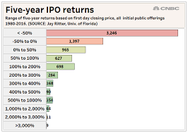 Eye Drops Expiration After Opening Chart Dont Be Fooled By The Unicorn Hype This Year Most Ipos