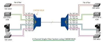 Cwdm Vs Dwdm Difference Between Cwdm And Dwdm