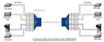 Dwdm Wavelengths Chart Cwdm Vs Dwdm Difference Between Cwdm And Dwdm