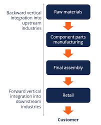 Vertical Integration Understanding How Vertical Integration Works