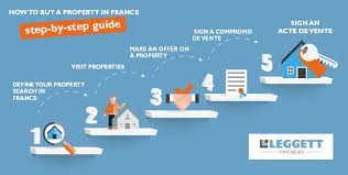 How To Buy A House Or Property In France