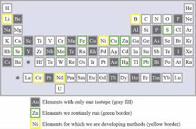 Non-Traditional Stable Isotopes   USGS Mineral Resources Program