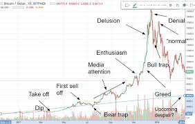 Bitcoin The Next Bull Market Using Patterns And Technical