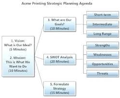 Strategic Planning Meeting Agenda Template For Resume Free