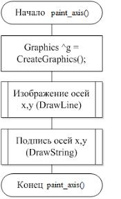 Отчет по учебной практике Программирование на c в среде visual  Рисунок А 1 Схема программы функции main
