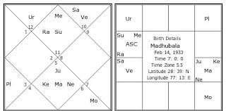 Birth Chart Astrosage Madhubala Birth Chart Madhubala Kundli Horoscope By Date