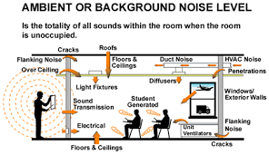 Ambient Noise Level Chart A Complete Guide To Classroom Acoustics