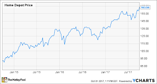 The Simple Reason Why I Wont Buy Home Depot Inc Stock