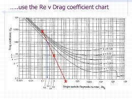 Drag Coefficient Chart Downstream Processing Short Course May 2007 Kevin Street
