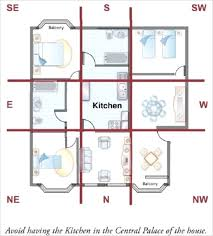 trend decoration feng shui. Feng Shui Diagram For Beautiful Decoration Planner 93 With  Trend Decoration Feng Shui