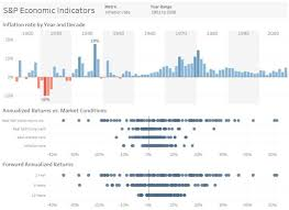 Visualize Your Data And Create The Dashboard By Mahbubrafi