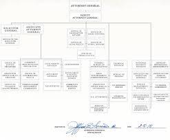 Doj Org Chart 2018 File Doj Org Chart 2018 Jpg Wikimedia Commons