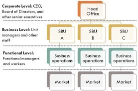 Buisness Strategy Difference Between Business Strategy And Corporate Strategy With
