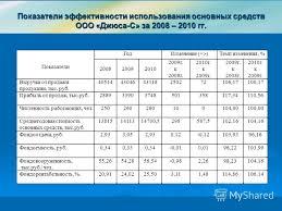 Презентация на тему Дипломная работа Пересыпкиной Людмилы  6 Показатели эффективности использования основных средств