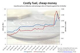 Chart Ukraines Currency Causes Pain At The Pump