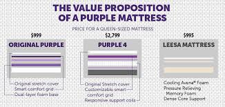 purple mattress. Purple Mattress Value B