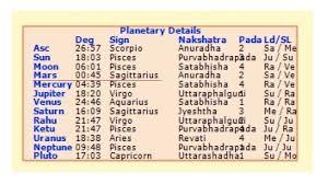 Astrolada Critical Astrology Degrees Zero Degree
