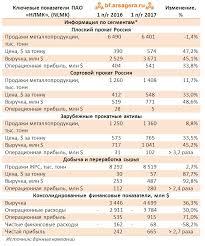 Акции российских компаний Банки ру Рисунок