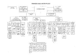 Pa State Government Chart Pennsylvania Bulletin