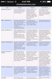 Lutheran And Catholic Differences Chart Pin By Kailey Martinez On Things To Ponder Roman Catholic