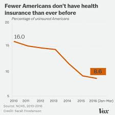 Obamacare Plan Comparison Chart 15 Charts That Show How Obamacare Works Now And How
