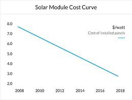 solar cell cost. Beautiful Solar Cost Of Solar Modules Decline Curve Chart Sunrun On Cell N