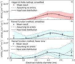 Amt Data Inversion Methods To Determine Sub 3 Nm Aerosol