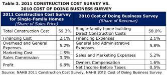 new construction plumbing cost per fixture. Wonderful Per Table 3 Contains The Comparable Parts Of 2011 Cost Construction  Survey And 2010 With New Plumbing Per Fixture O