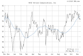 Vz Stock Chart Who Discovered Crude Oil