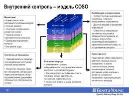 risk management modern approach 11 10 Внутренний контроль модель coso Контрольная среда