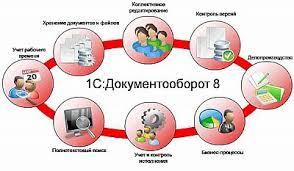 diplom it ru Диплом Автоматизация документооборота  Система электронного документооборота является средством обеспечивающим мгновенный доступ к документации компании а также максимально быструю и