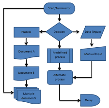 Easy Flowchart Process Flow Chart Culture For High Performance The