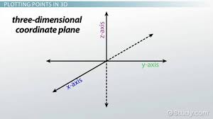 how to plot points in three dimensions