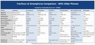 Tracfone LG Smartphone Comparison - LG Rebel vs Treasure vs Premier ...