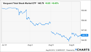 2019 Stock Market Chart Why A Stock Market Correction May Be Inevitable