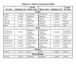 Printable Metric Unit Conversion Chart Metric Measures Converter Akasharyans Com