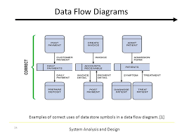 system analysis and design data flow diagram system analysis and    system analysis and design  data flow diagrams examples of correct uses of data store symbols