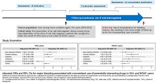 Warfarin Antibiotic Interaction Chart Drug Interactions With Oral Anticoagulants In German Nursing