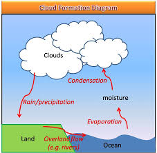Lesson 7 3 2 10 Is2104 Atmosphere And Hydrosphere