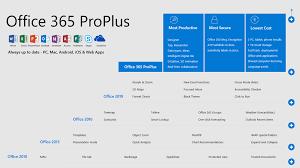 Office 365 Plans Comparison Chart Office 365 Proplus And Office 2019 Comparison Technet