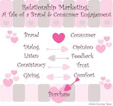 The New Wave to Engagement in Social Media: Relationship Marketing ...