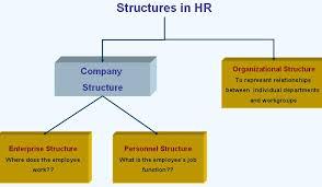 Organizational Enterprise Personnel Structure In Sap