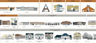 architectural house. What Style Is That House? Visual Guides To Domestic Architectural Designs Architectural House E